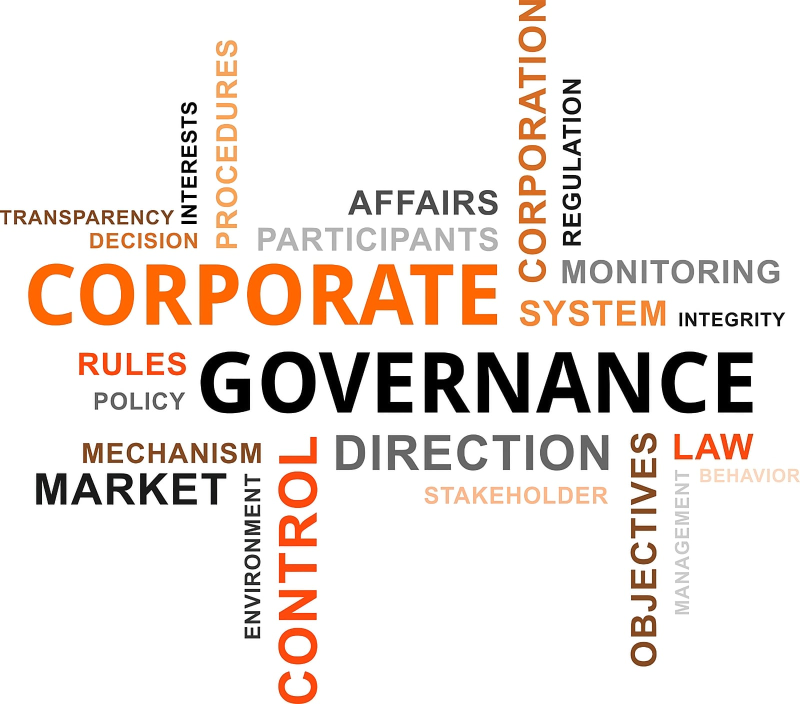 Word cloud image centred on the phrase Corporate Governance, plus other relevant words and phrases used