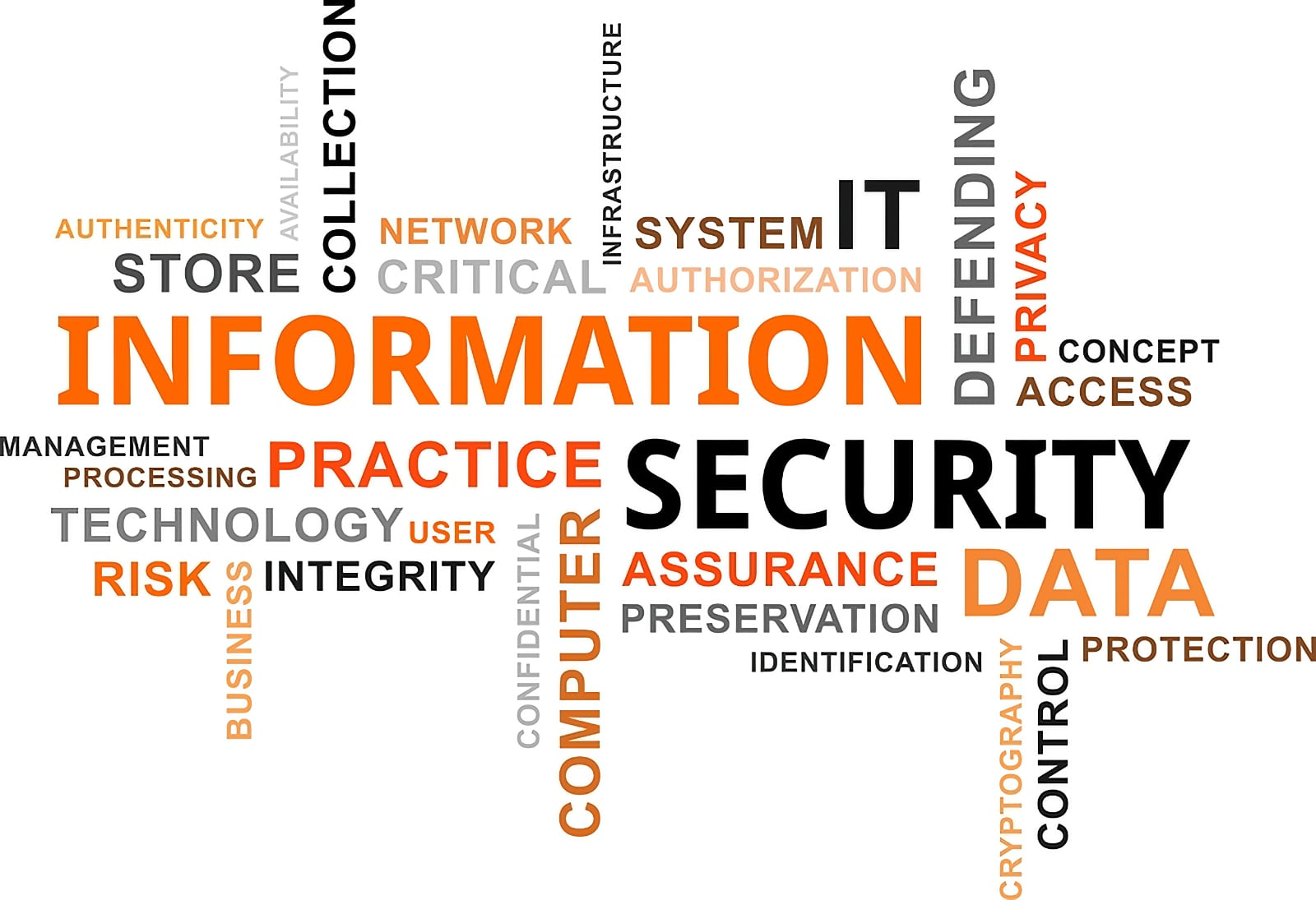 Word cloud image centred on the phrase Information Security, plus additional, related words and phrases