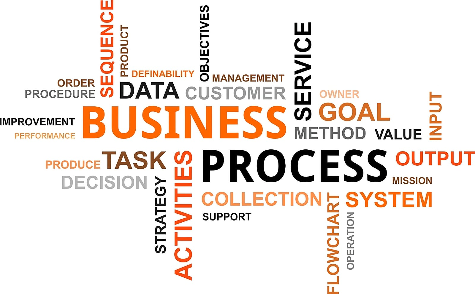 Word cloud image centred on the phrase Business Process, including other related words and phrases